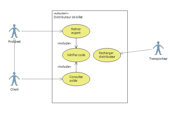 Diagramme de use case avec relation include